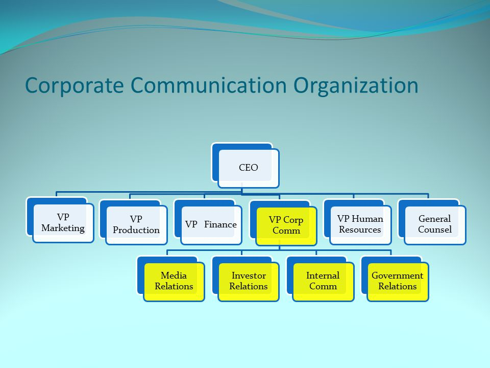 Corporate Communication Organization