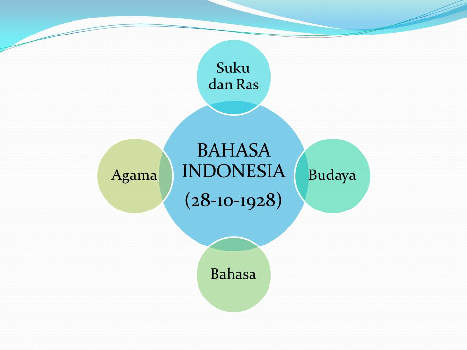 BAHASA INDONESIA (28-10-1928) Suku dan Ras Budaya Bahasa Agama