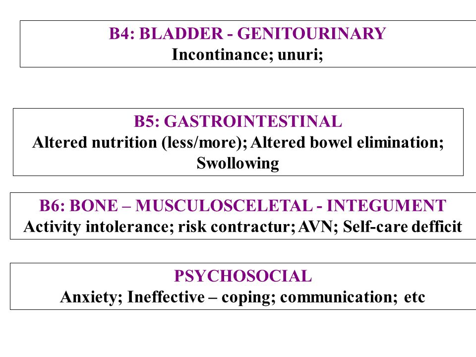 B4: BLADDER - GENITOURINARY Incontinance; unuri;
