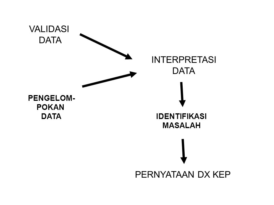 VALIDASI DATA INTERPRETASI DATA PERNYATAAN DX KEP PENGELOM- POKAN DATA