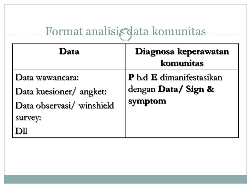 Format analisis data komunitas