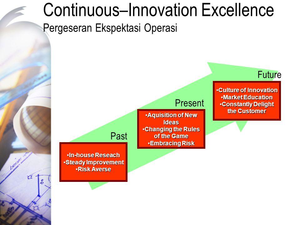 Continuous–Innovation Excellence Pergeseran Ekspektasi Operasi