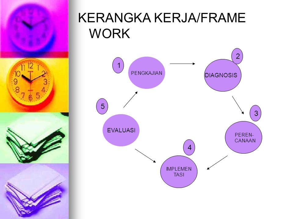 KERANGKA KERJA/FRAME WORK