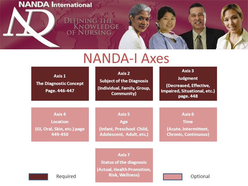 NANDA-I Axes Required Optional The Diagnostic Concept Page. 446-447