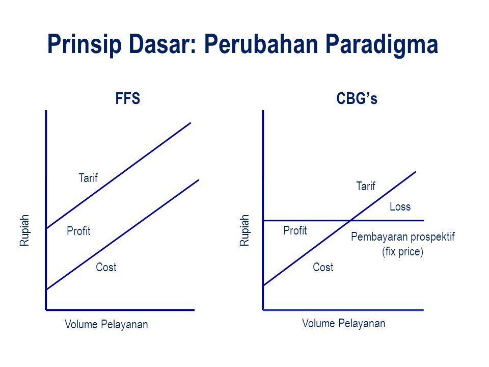 Prinsip Dasar: Perubahan Paradigma