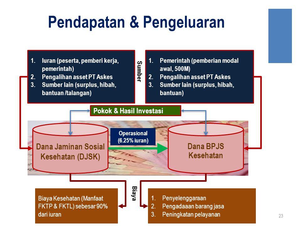 Pendapatan & Pengeluaran