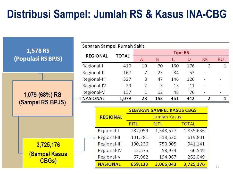 Distribusi Sampel: Jumlah RS & Kasus INA-CBG