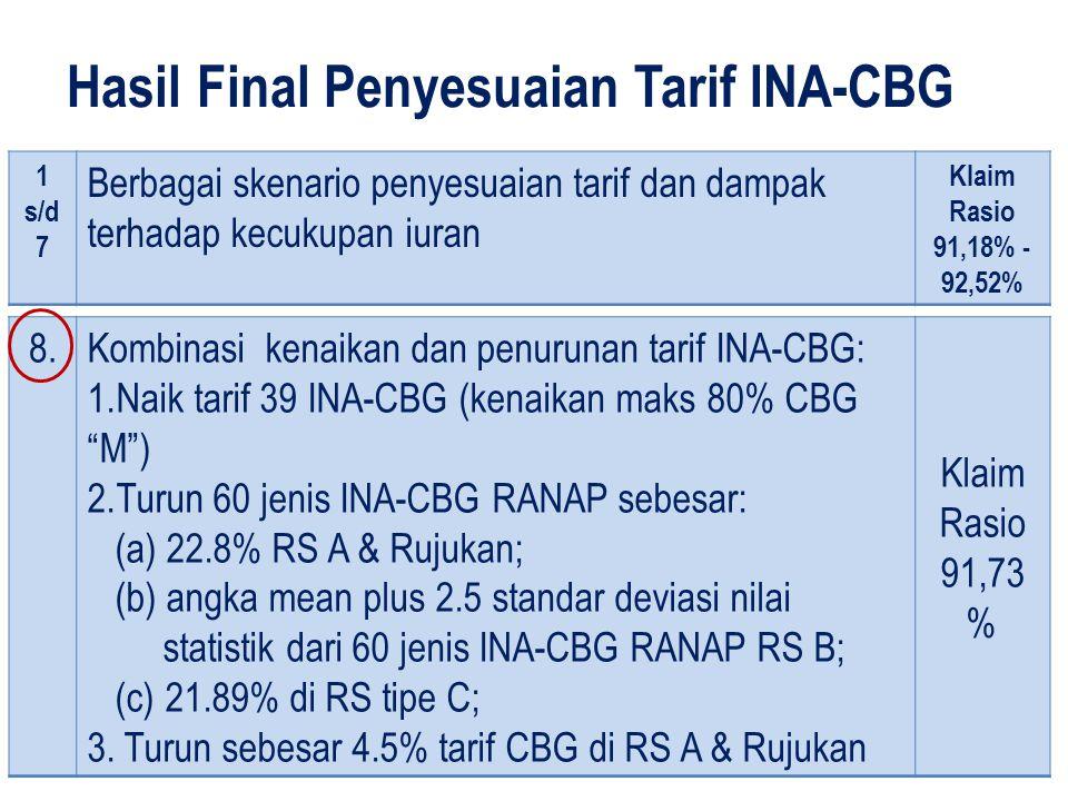 Hasil Final Penyesuaian Tarif INA-CBG