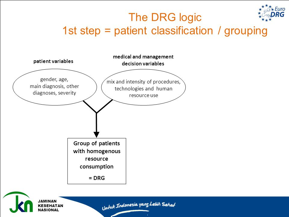 The DRG logic 1st step = patient classification / grouping