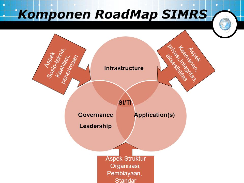 Komponen RoadMap SIMRS