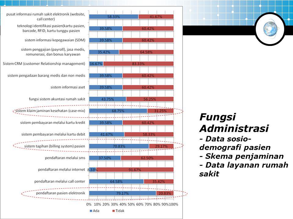Fungsi Administrasi - Data sosio-demografi pasien - Skema penjaminan - Data layanan rumah sakit