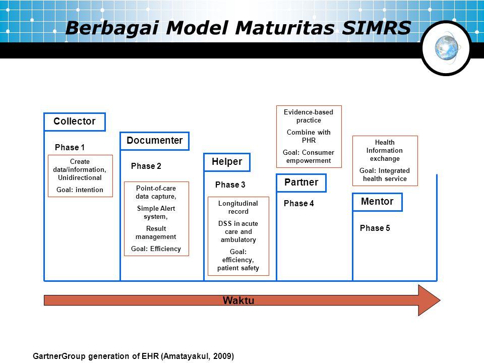 Berbagai Model Maturitas SIMRS