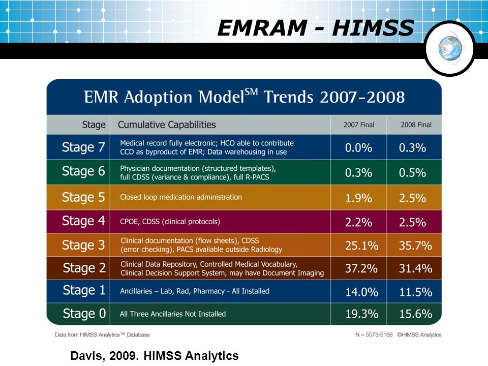 EMRAM - HIMSS Davis, 2009. HIMSS Analytics