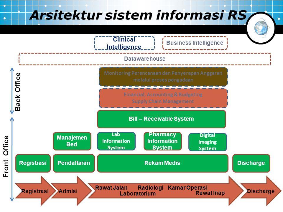 Arsitektur sistem informasi RS