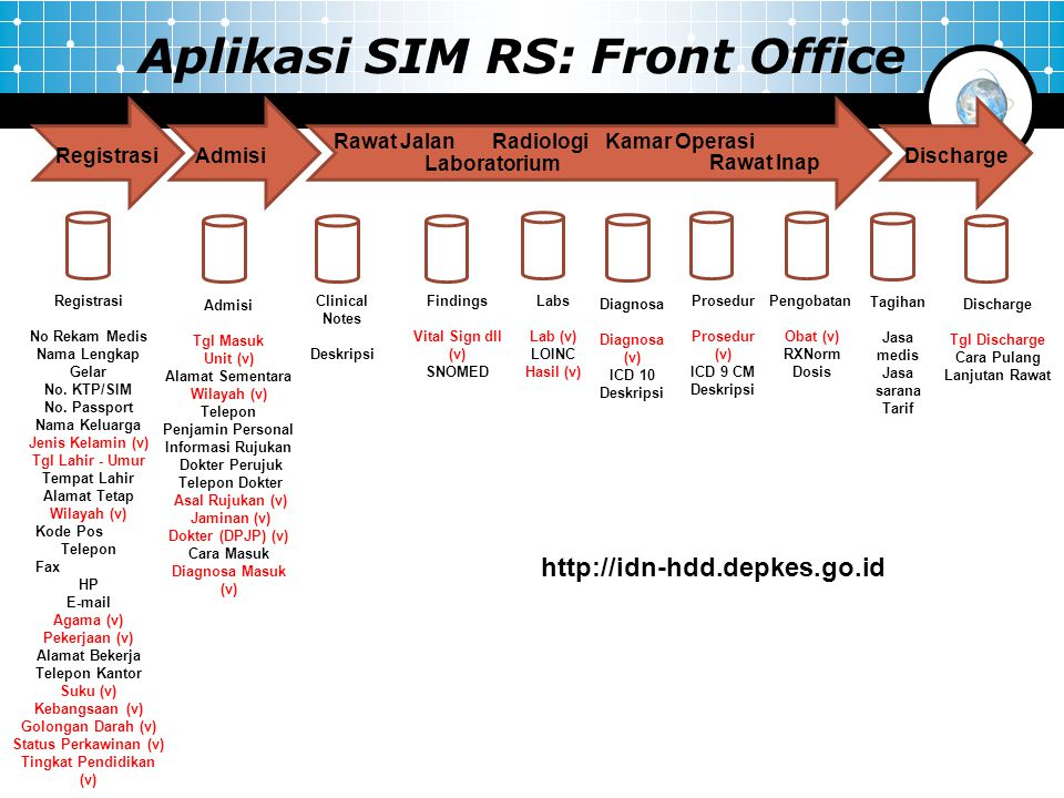 Aplikasi SIM RS: Front Office
