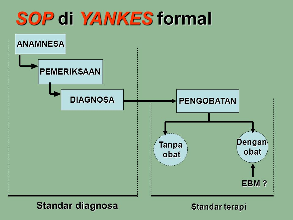 SOP di YANKES formal Standar diagnosa ANAMNESA PEMERIKSAAN DIAGNOSA