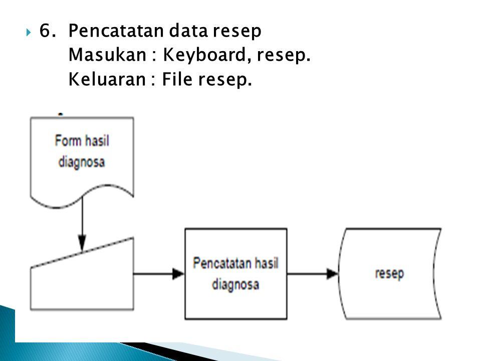 6. Pencatatan data resep Masukan : Keyboard, resep. Keluaran : File resep.