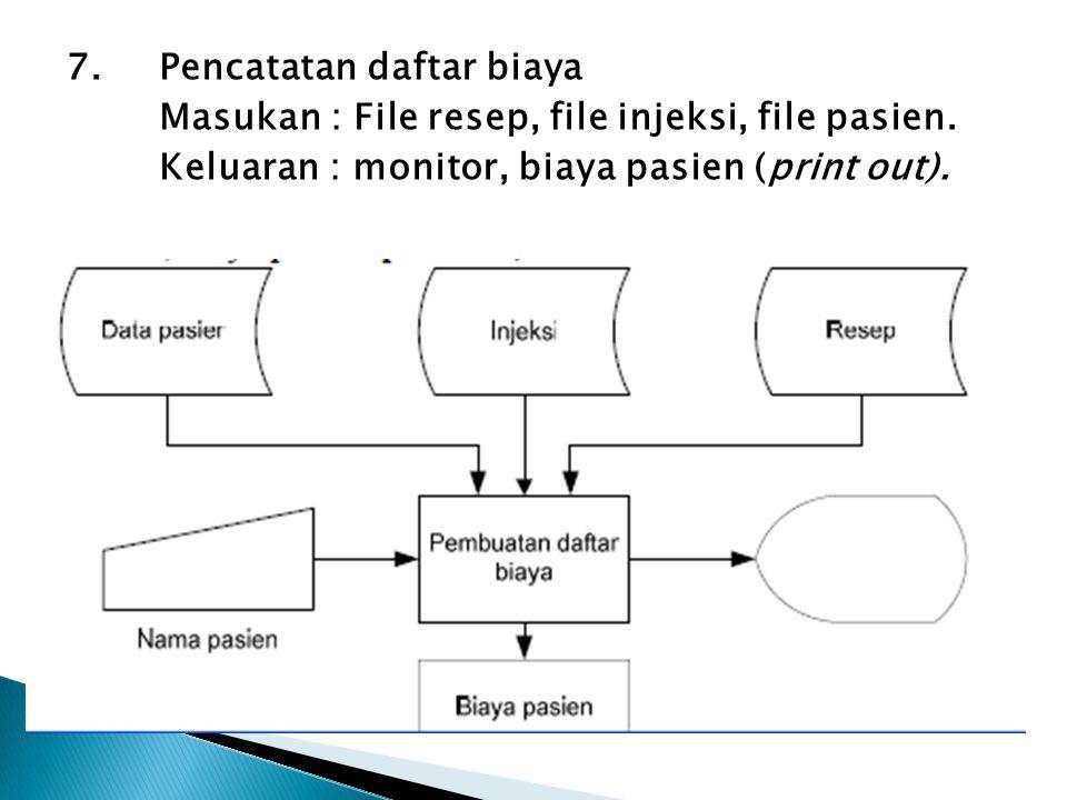 7. Pencatatan daftar biaya Masukan : File resep, file injeksi, file pasien.
