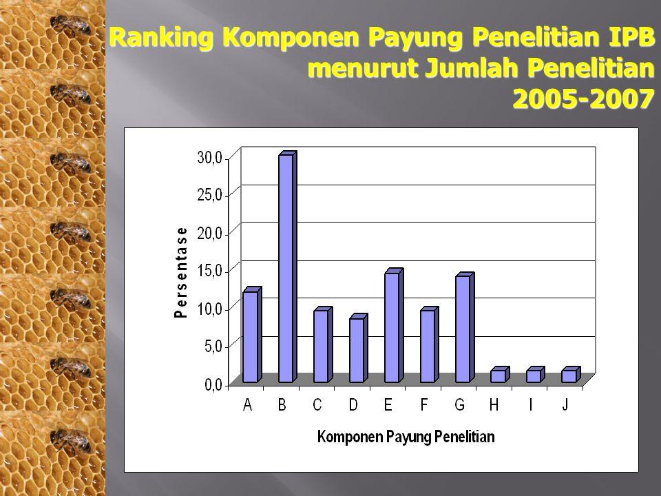 Ranking Komponen Payung Penelitian IPB menurut Jumlah Penelitian