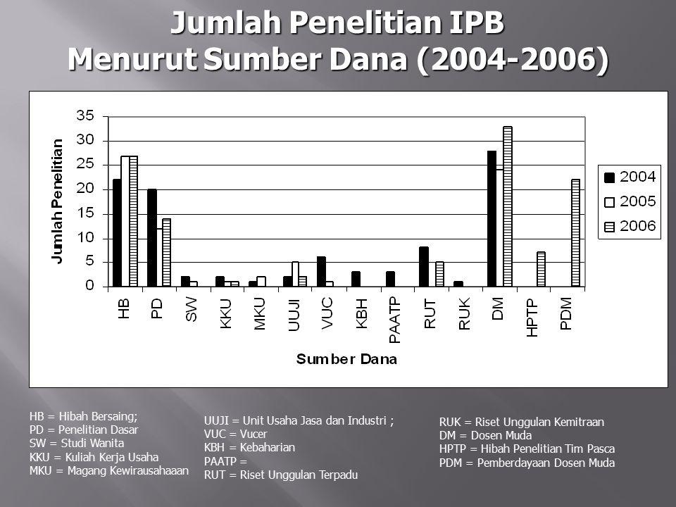 Menurut Sumber Dana (2004-2006)