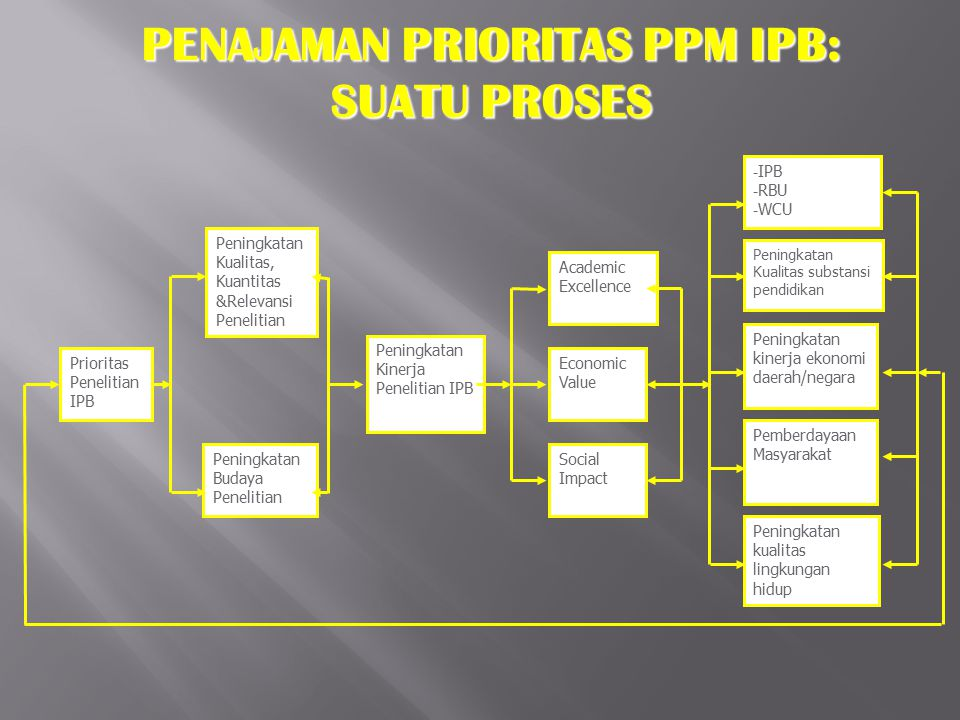 PENAJAMAN PRIORITAS PPM IPB: