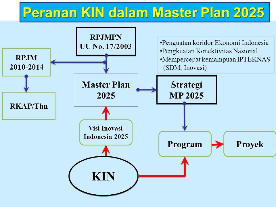 Visi Inovasi Indonesia 2025