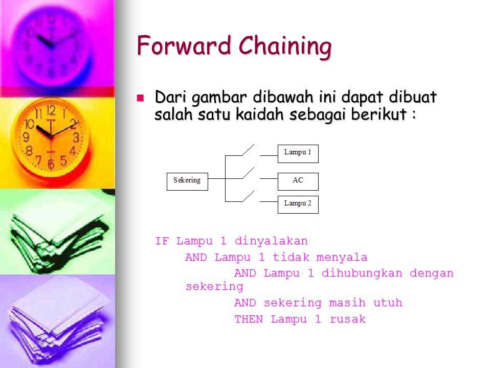 Forward Chaining Dari gambar dibawah ini dapat dibuat salah satu kaidah sebagai berikut : IF Lampu 1 dinyalakan.