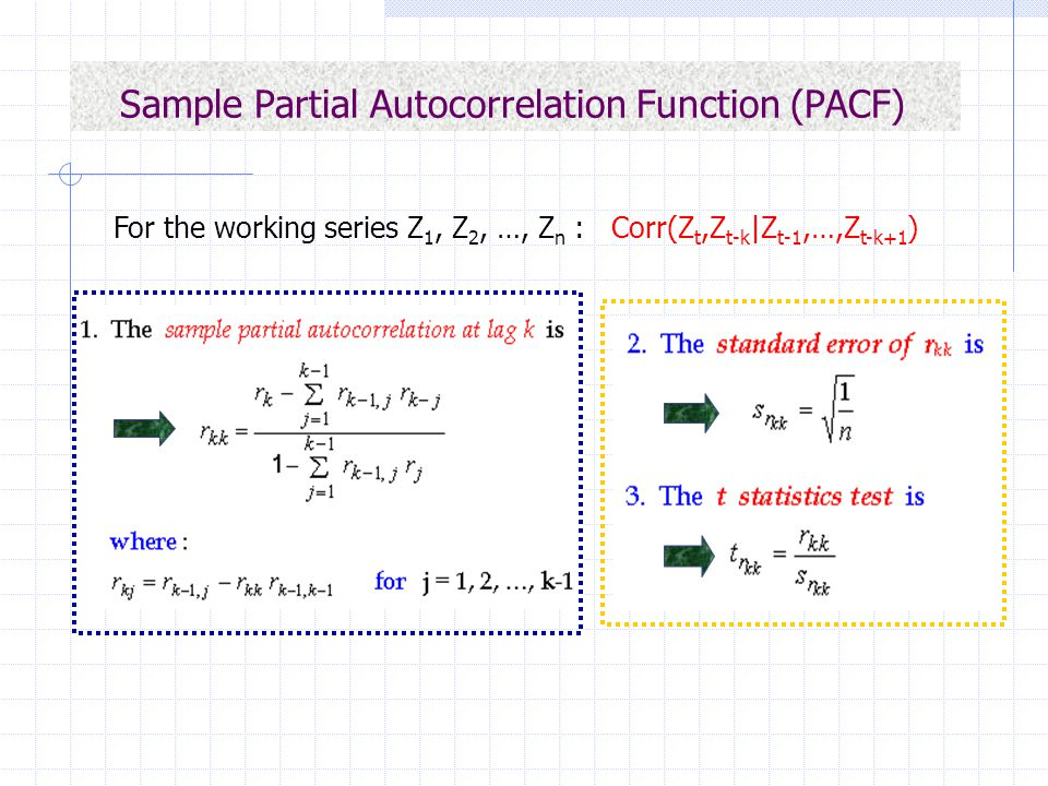 Sample Partial Autocorrelation Function (PACF)