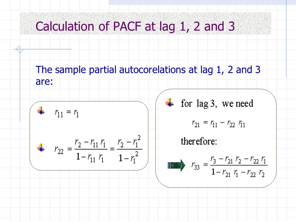 Calculation of PACF at lag 1, 2 and 3
