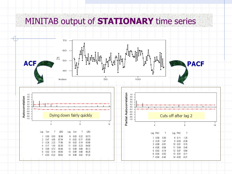 MINITAB output of STATIONARY time series