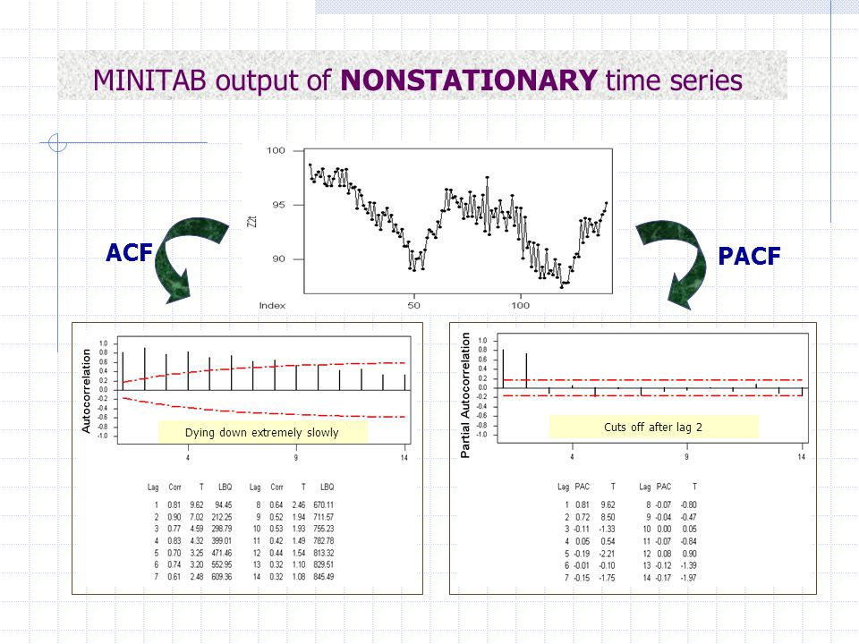 MINITAB output of NONSTATIONARY time series