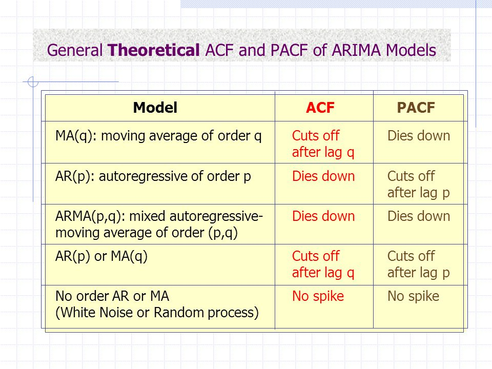 General Theoretical ACF and PACF of ARIMA Models