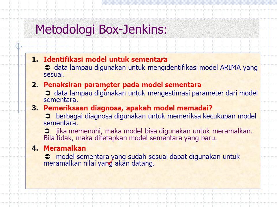 Metodologi Box-Jenkins: