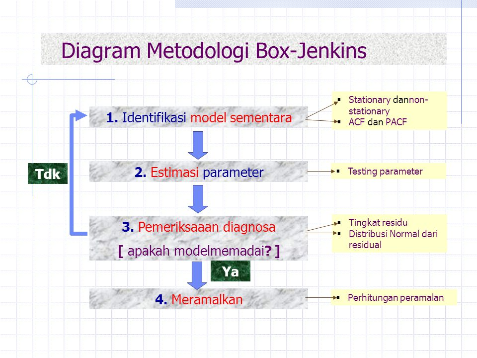 Diagram Metodologi Box-Jenkins