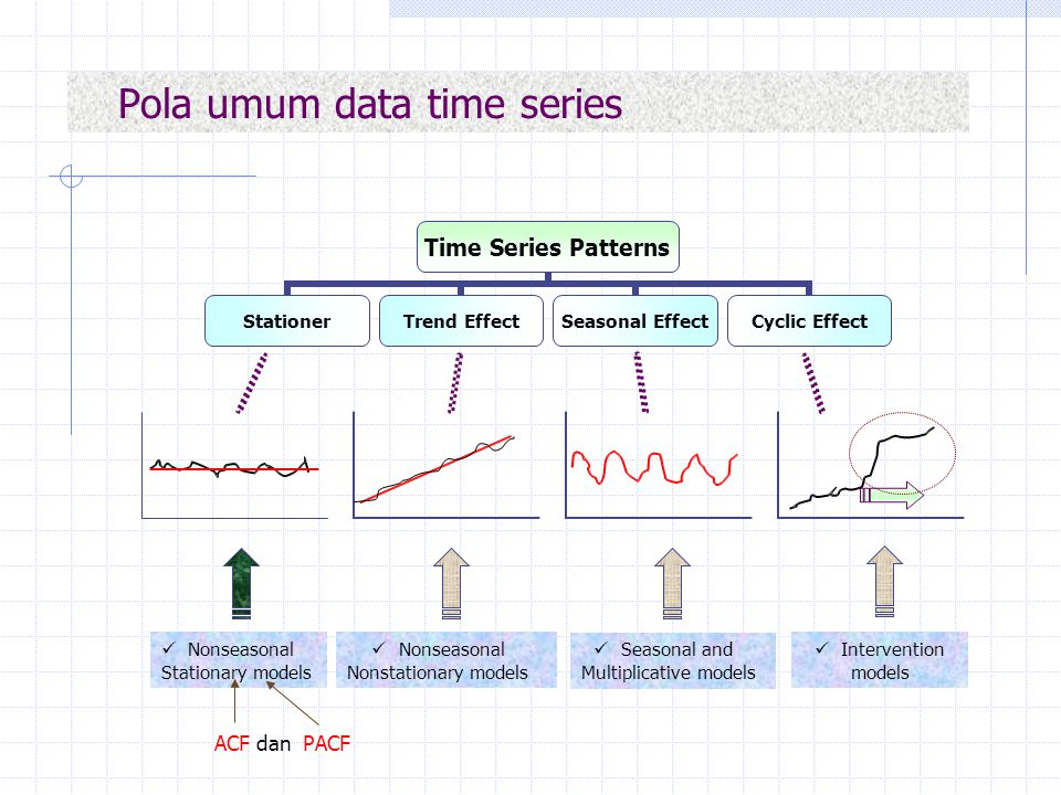 Pola umum data time series