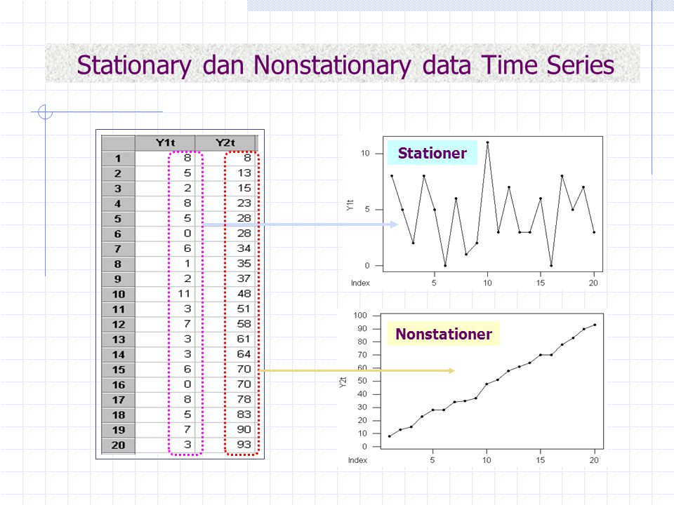 Stationary dan Nonstationary data Time Series