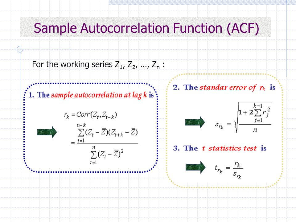 Sample Autocorrelation Function (ACF)