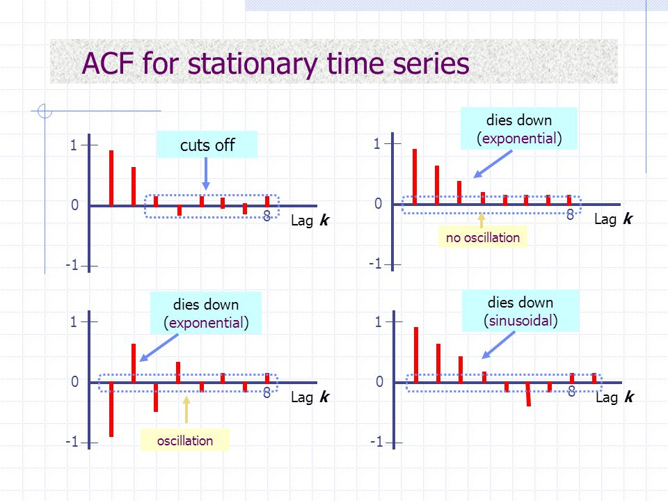 ACF for stationary time series