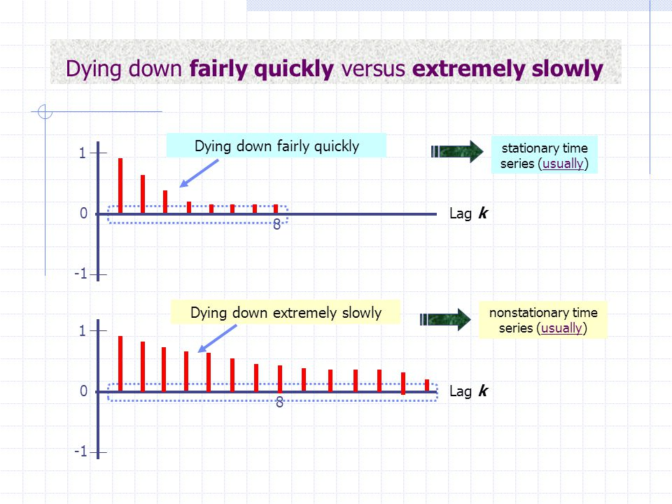 Dying down fairly quickly versus extremely slowly