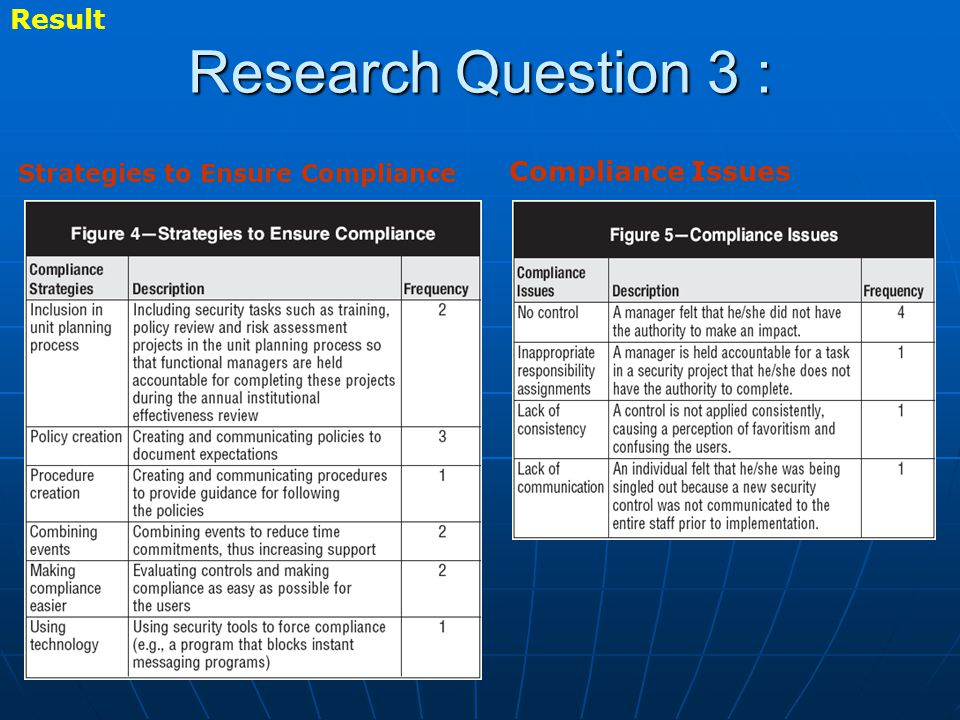 Research Question 3 : Result Compliance Issues