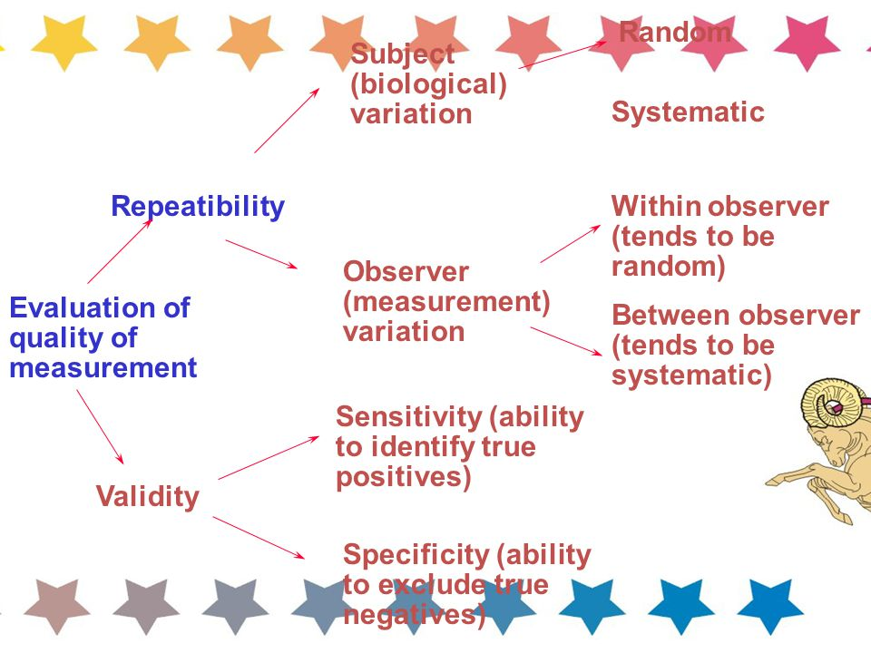 Random Subject (biological) variation. Systematic. Repeatibility. Within observer (tends to be random)