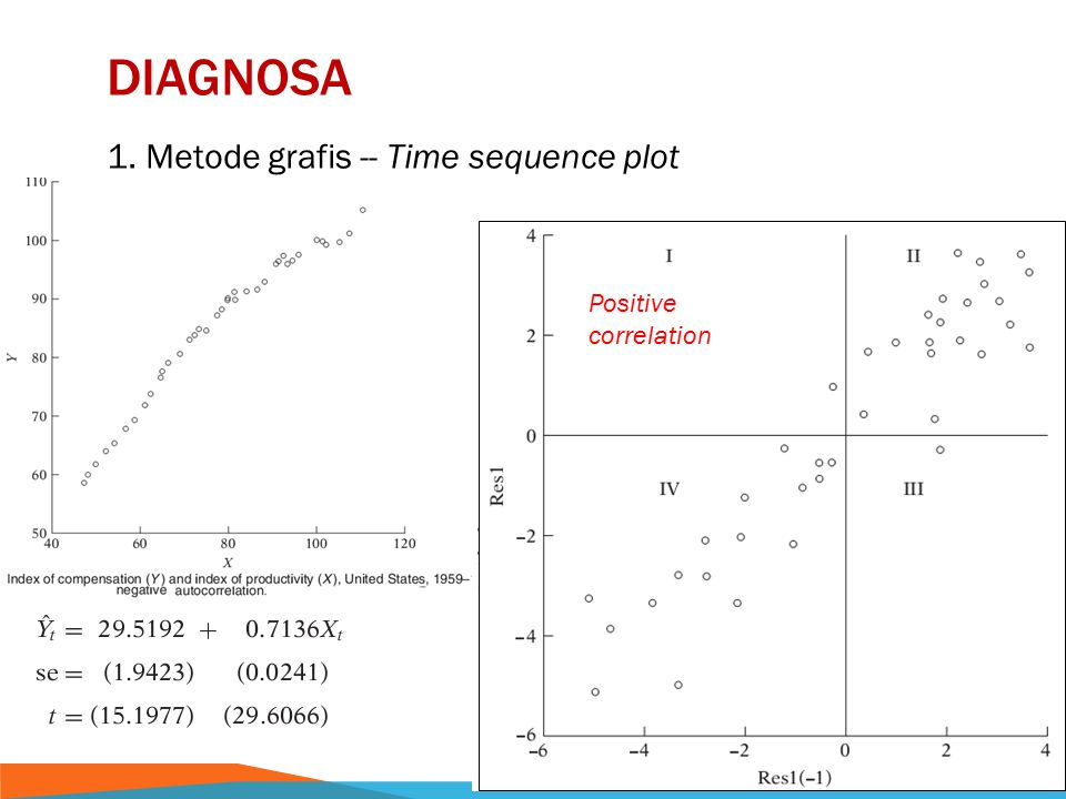 Diagnosa 1. Metode grafis -- Time sequence plot Positive correlation