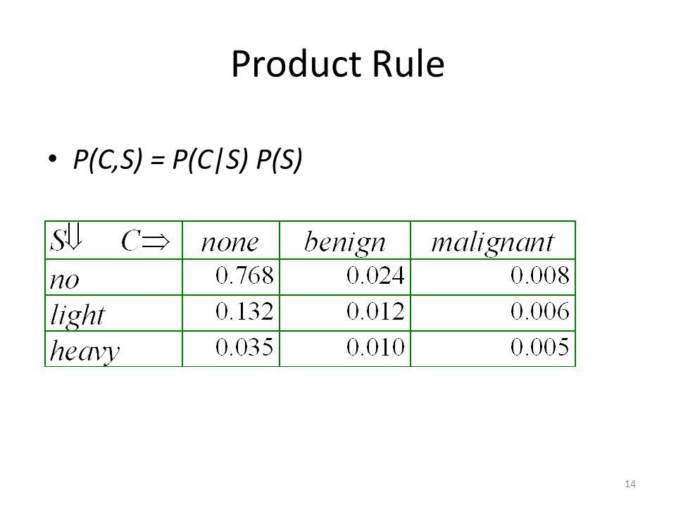 Product Rule P(C,S) = P(C|S) P(S)
