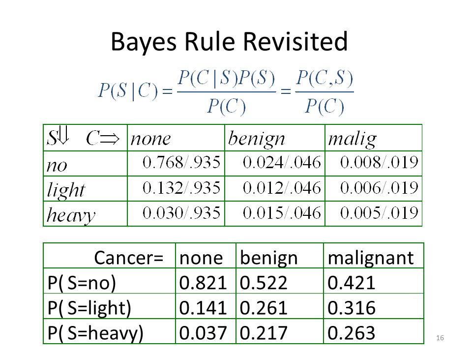 Bayes Rule Revisited Cancer= none benign malignant P( S=no) 0.821