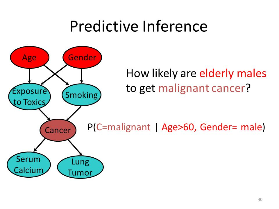 Predictive Inference How likely are elderly males