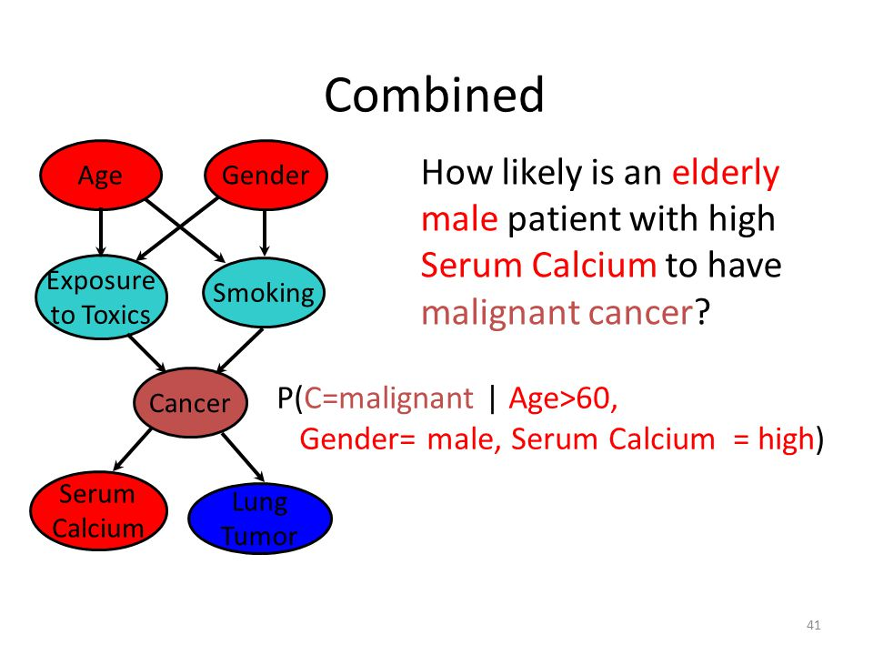 Combined Age. Gender. How likely is an elderly male patient with high Serum Calcium to have malignant cancer