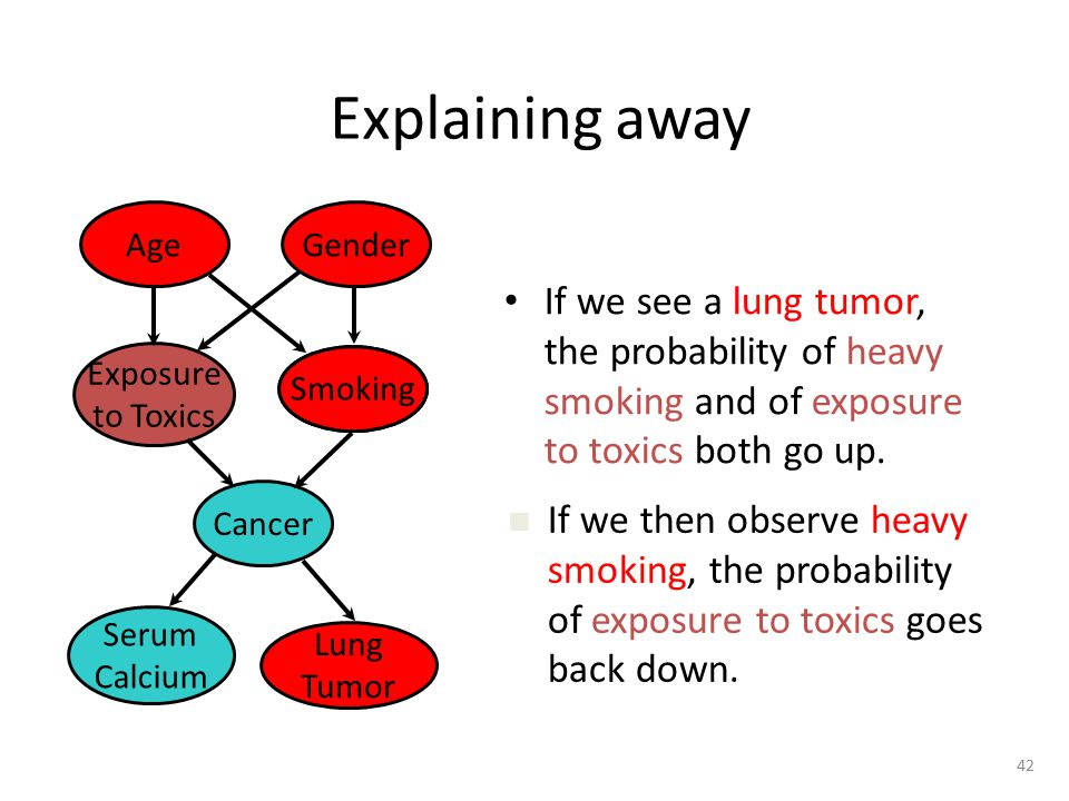 Explaining away Age. Gender. If we see a lung tumor, the probability of heavy smoking and of exposure to toxics both go up.