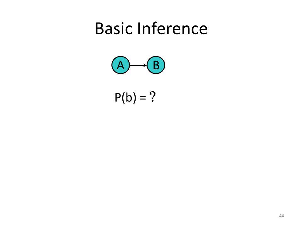 Basic Inference A B P(b) =