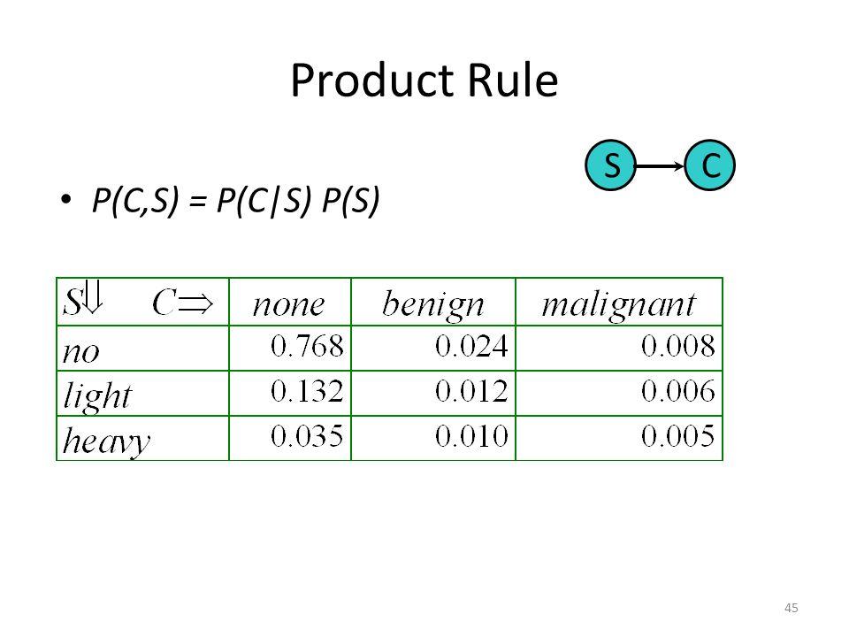Product Rule S C P(C,S) = P(C|S) P(S)