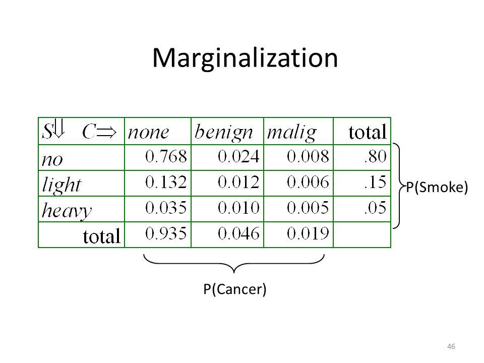 Marginalization P(Smoke) P(Cancer)